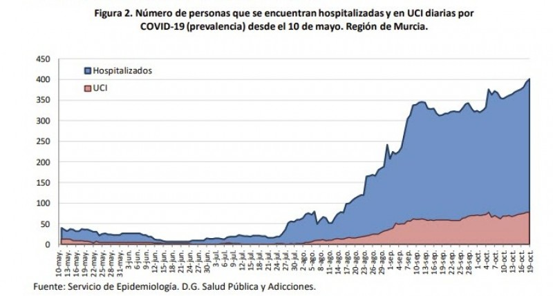<span style='color:#780948'>ARCHIVED</span> - 389 new cases and 5 deaths; Region of Murcia Covid Tuesday 20th October